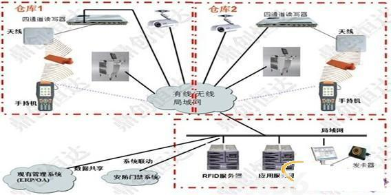 rfid+条码仓储智能化管理系统方案