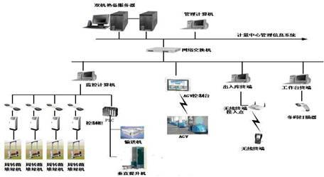 三,智能仓储管理及物流系统工艺流程